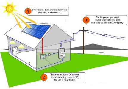 how-solar-works-x650_r9ww